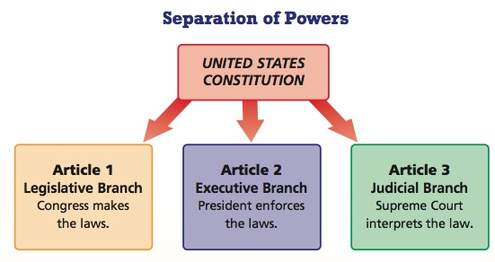an analysis of executive power We vigorously opposed obama's executive overreach and will do the same if trump tries to exceed the limits to his authority the constitution's divisions of power are there for a reason.